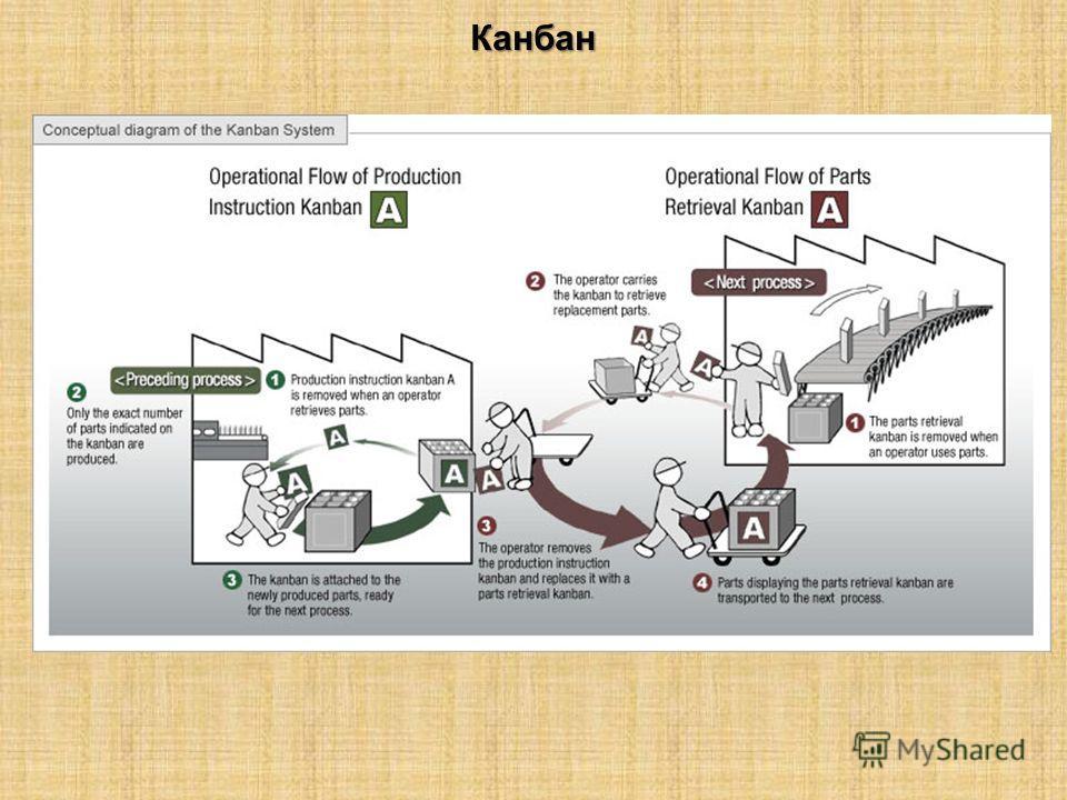 Канбан