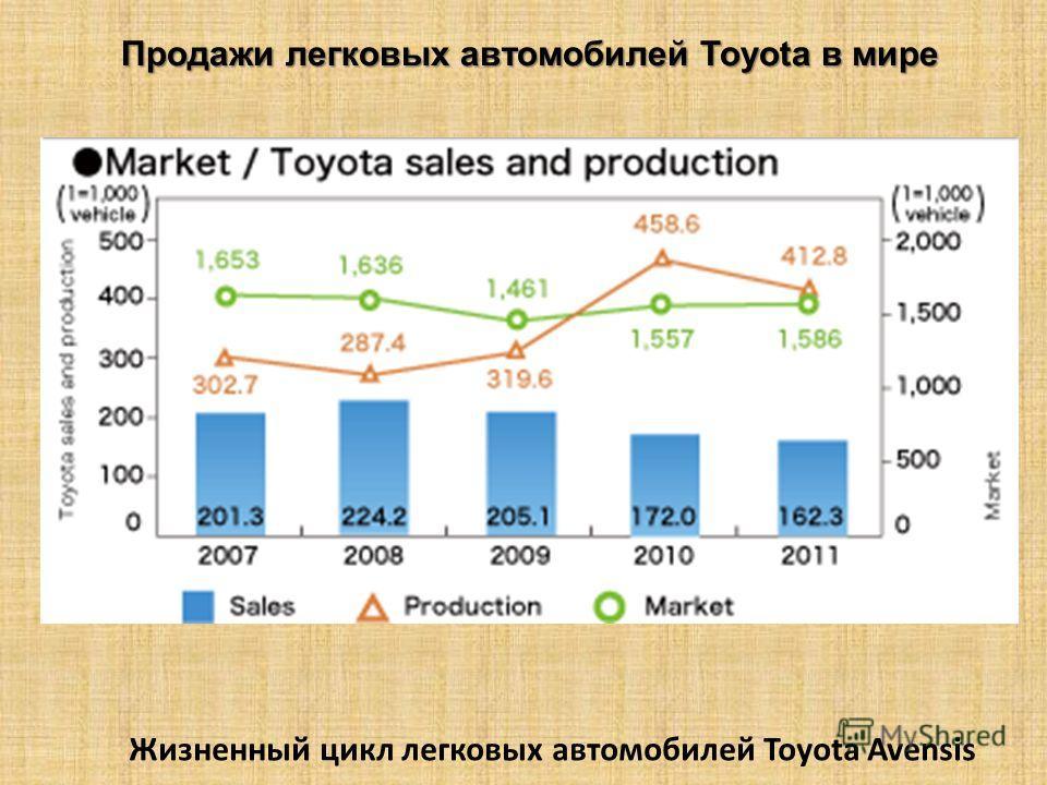 Продажи легковых автомобилей Toyota в мире Жизненный цикл легковых автомобилей Toyota Avensis