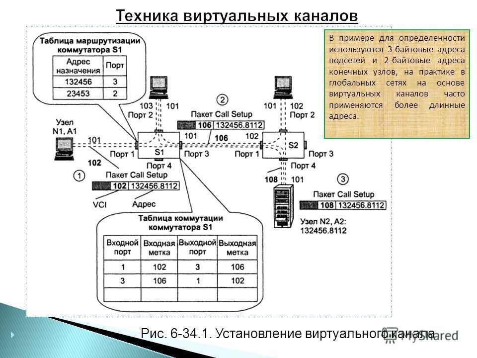 Рис. 6-34.1. Установление виртуального канала В примере для определенности используются 3-байтовые адреса подсетей и 2-байтовые адреса конечных узлов, на практике в глобальных сетях на основе виртуальных каналов часто применяются более длинные адреса