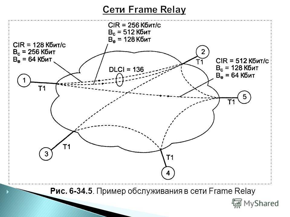 Рис. 6-34.5. Пример обслуживания в сети Frame Relay