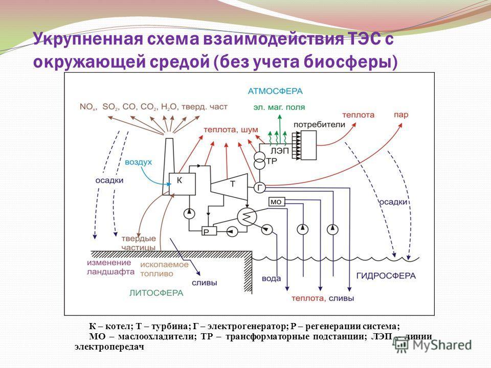 Укрупненная схема взаимодействия ТЭС с окружающей средой (без учета биосферы) К – котел; Т – турбина; Г – электрогенератор; Р – регенерации система; МО – маслоохладители; ТР – трансформаторные подстанции; ЛЭП – линии электропередач