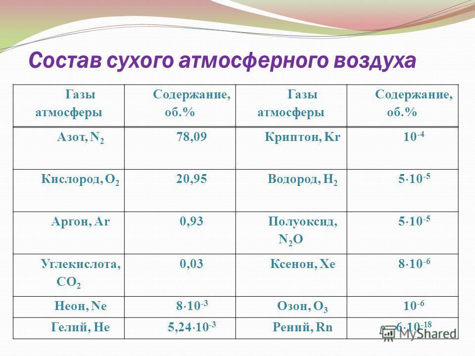 Состав сухого атмосферного воздуха Газы атмосферы Содержание, об.% Газы атмосферы Содержание, об.% Азот, N 2 78,09Криптон, Kr10 -4 Кислород, O 2 20,95Водород, H 2 5 10 -5 Аргон, Ar0,93 Полуоксид, N 2 O 5 10 -5 Углекислота, CO 2 0,03Ксенон, Xe 8 10 -6