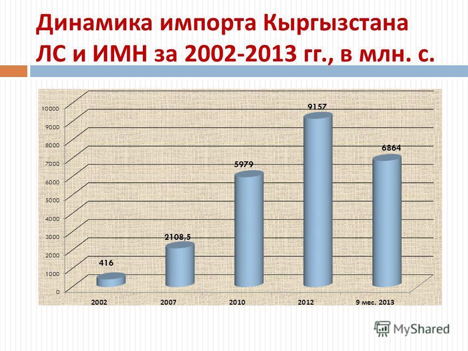 Динамика импорта Кыргызстана ЛС и ИМН за 2002-2013 гг., в млн. с.