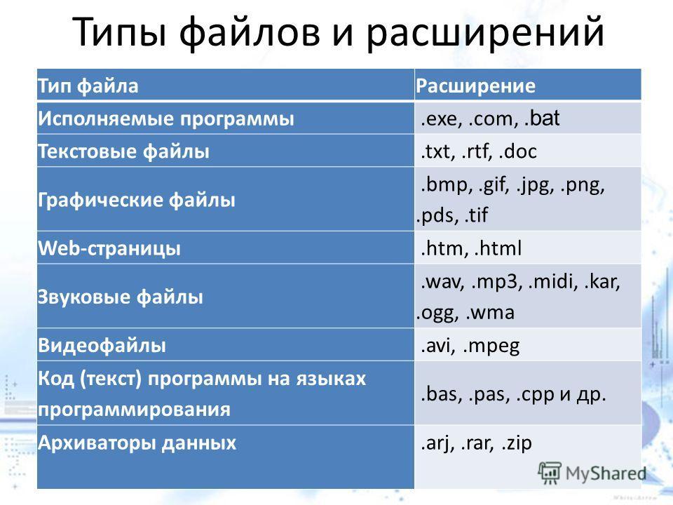Тип файла Расширение Исполняемые программы.exe,.com,.bat Текстовые файлы.txt,.rtf,.doc Графические файлы.bmp,.gif,.jpg,.png,.pds,.tif Web-страницы.htm,.html Звуковые файлы.wav,.mp3,.midi,.kar,.ogg,.wma Видеофайлы.avi,.mpeg Код (текст) программы на яз