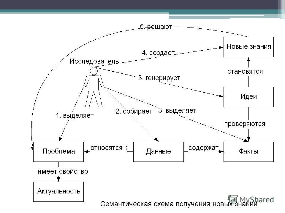 Семантическая схема получения новых знаний