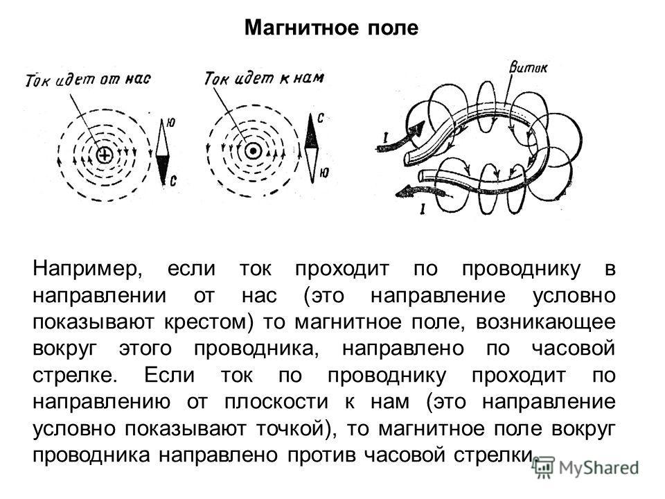Магнитное поле Например, если ток проходит по проводнику в направлении от нас (это направление условно показывают крестом) то магнитное поле, возникающее вокруг этого проводника, направлено по часовой стрелке. Если ток по проводнику проходит по напра