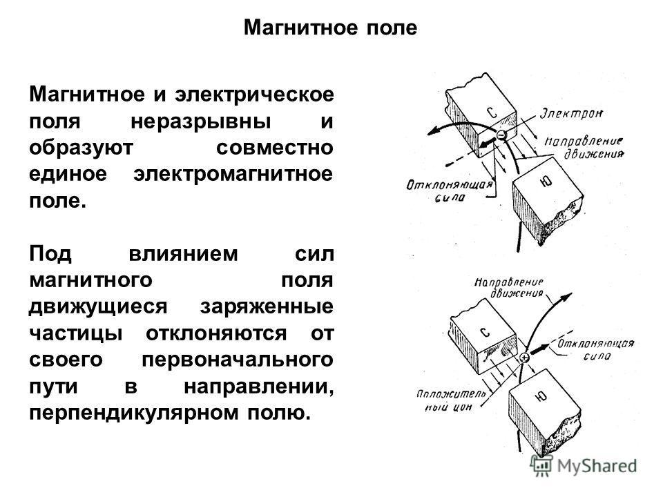 Магнитное поле Магнитное и электрическое поля неразрывны и образуют совместно единое электромагнитное поле. Под влиянием сил магнитного поля движущиеся заряженные частицы отклоняются от своего первоначального пути в направлении, перпендикулярном полю