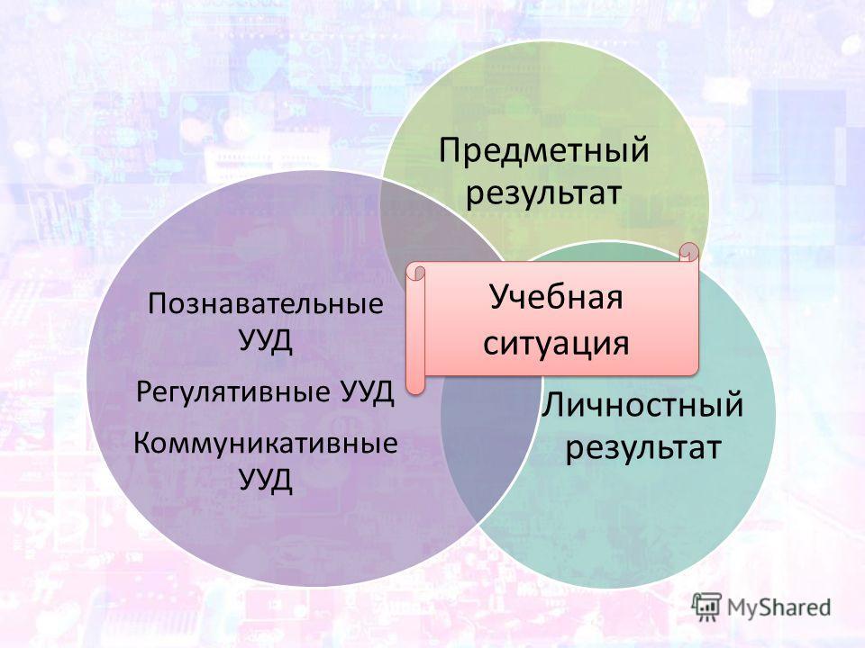 Предметный результат Личностный результат Познавательные УУД Регулятивные УУД Коммуникативные УУД Учебная ситуация