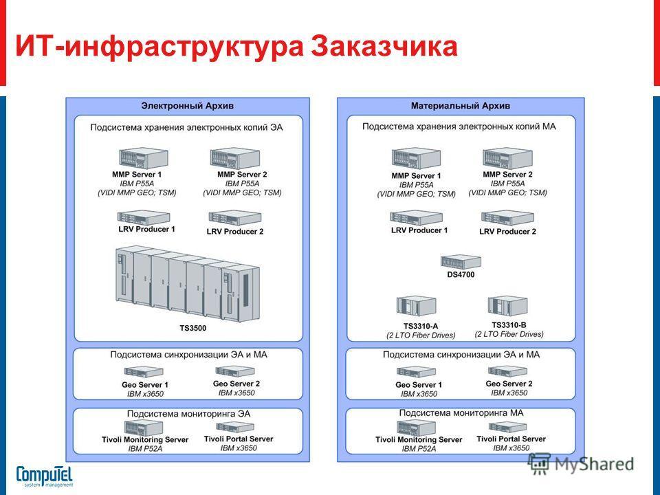 ИТ-инфраструктура Заказчика