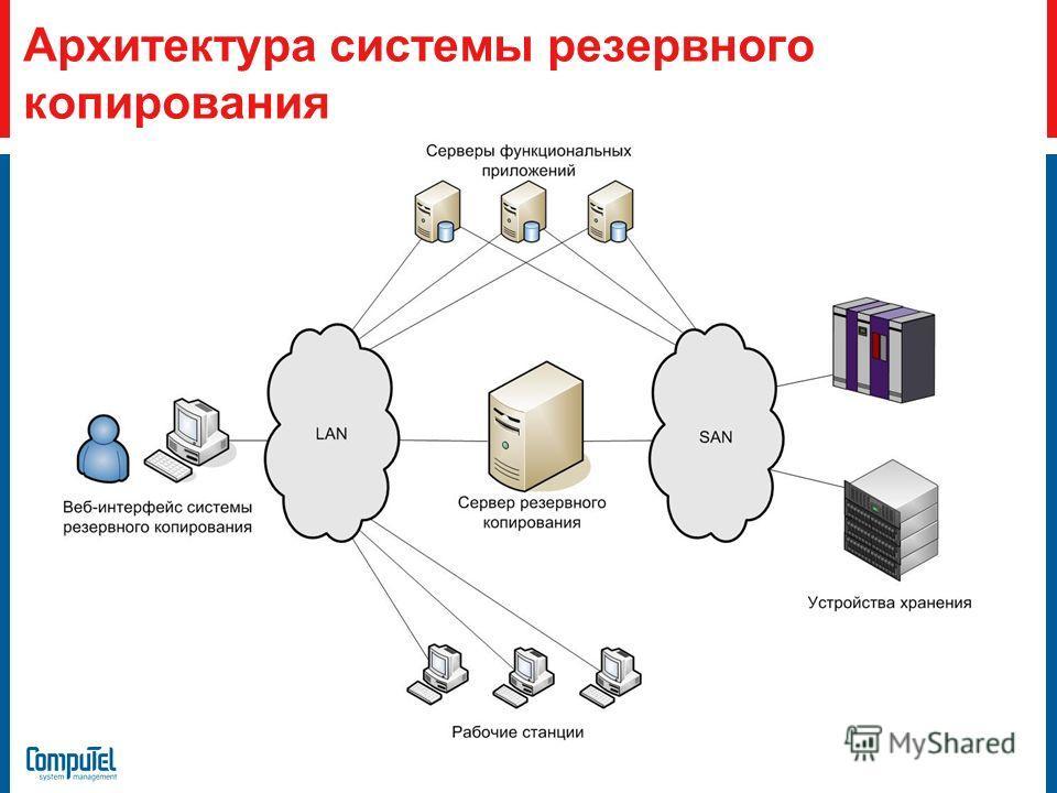 Архитектура системы резервного копирования