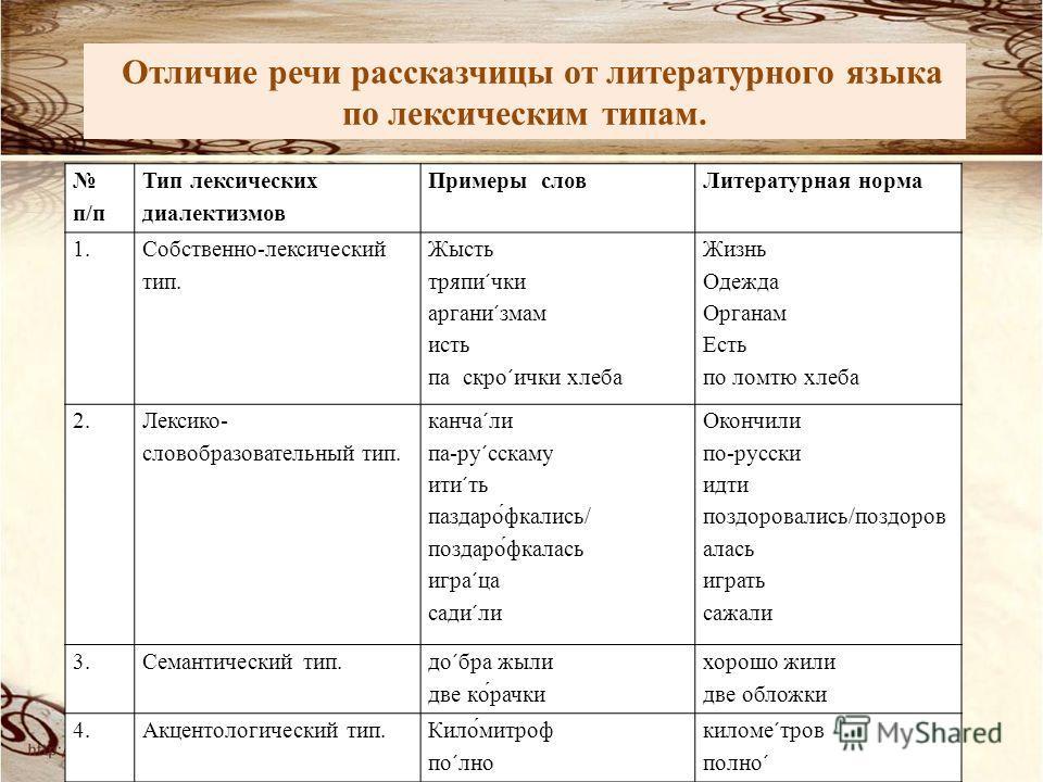 Отличие речи рассказчицы от литературного языка по лексическим типам. п/п Тип лексических диалектизмов Примеры слов Литературная норма 1. Собственно-лексический тип. Жысть тряпи´чки аргани´змам исть па скро´ички хлеба Жизнь Одежда Органам Есть по лом