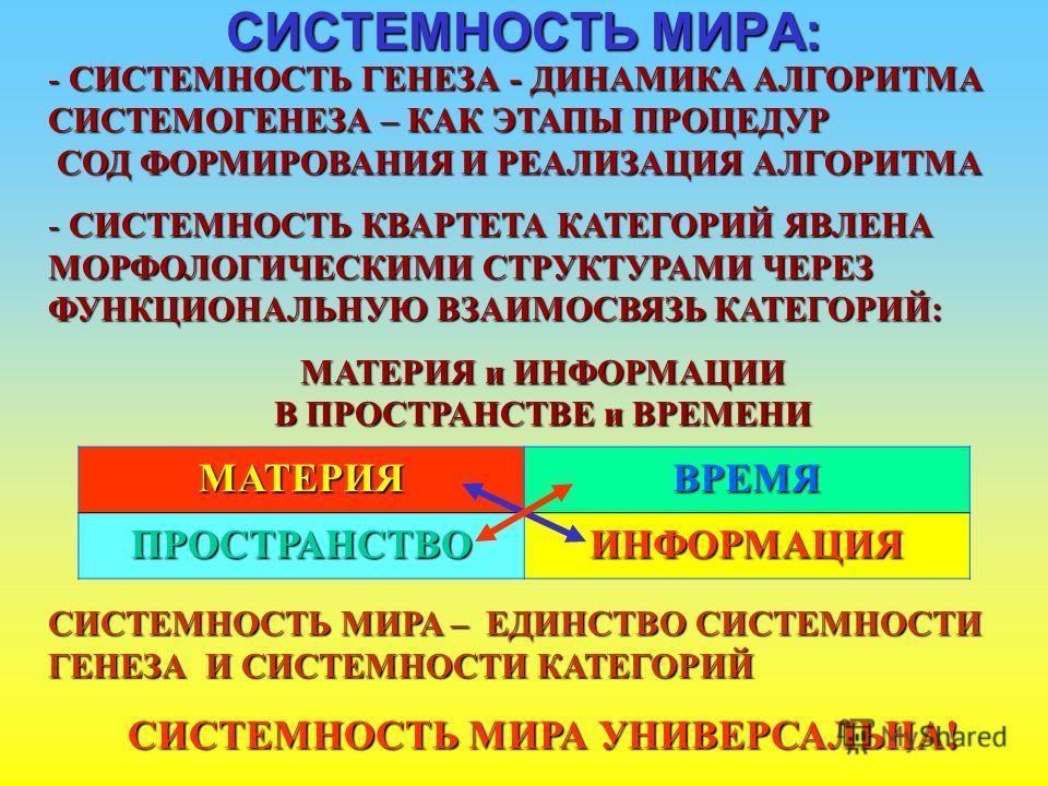 СИСТЕМНОСТЬ МИРА: - СИСТЕМНОСТЬ ГЕНЕЗА - ДИНАМИКА АЛГОРИТМА СИСТЕМОГЕНЕЗА – КАК ЭТАПЫ ПРОЦЕДУР СОД ФОРМИРОВАНИЯ И РЕАЛИЗАЦИЯ АЛГОРИТМА - СИСТЕМНОСТЬ КВАРТЕТА КАТЕГОРИЙ ЯВЛЕНА МОРФОЛОГИЧЕСКИМИ СТРУКТУРАМИ ЧЕРЕЗ ФУНКЦИОНАЛЬНУЮ ВЗАИМОСВЯЗЬ КАТЕГОРИЙ: МА