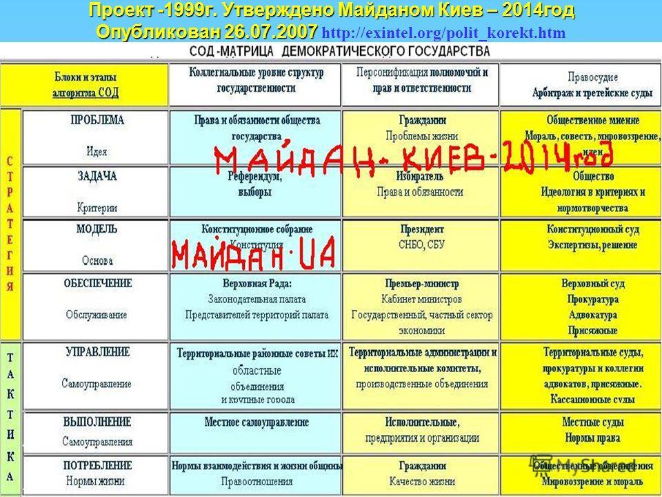 Проект -1999 г. Утверждено Майданом Киев – 2014 год Опубликован 26.07.2007 Проект -1999 г. Утверждено Майданом Киев – 2014 год Опубликован 26.07.2007 http://exintel.org/polit_korekt.htm