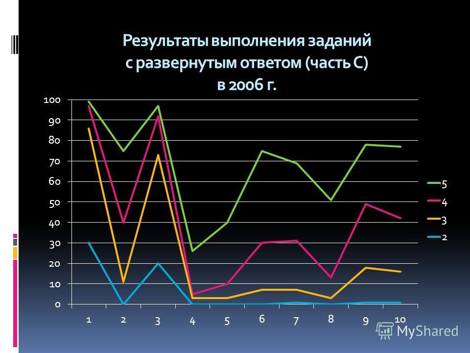 Результаты выполнения заданий с развернутым ответом (часть С) в 2006 г.