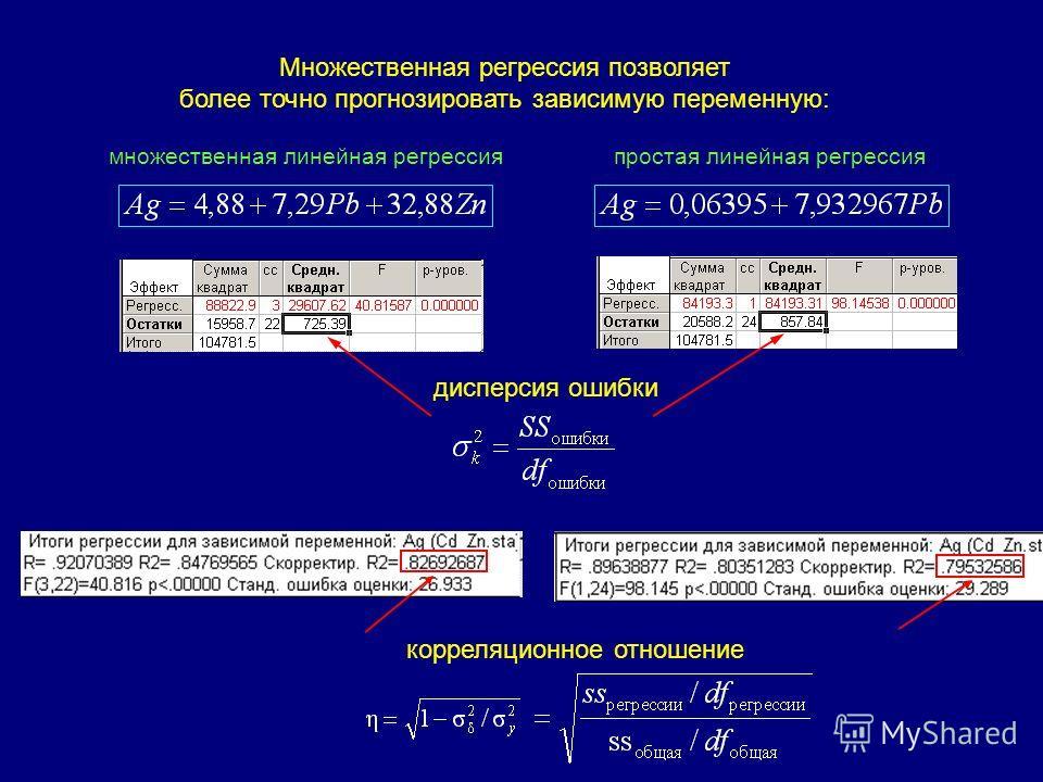 Множественная регрессия позволяет более точно прогнозировать зависимую переменную: корреляционное отношение дисперсия ошибки простая линейная регрессиямножественная линейная регрессия