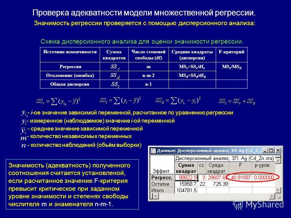 Источник изменчивости Сумма квадратов Число степеней cвободы (df) Средние квадраты (дисперсии) F-критерий РегрессияmMS r =SS r /df r MS r /MS d Отклонение (ошибка)n-m-2MS d =SS d /df d Общая дисперсияn-1 Схема дисперсионного анализа для оценки значим