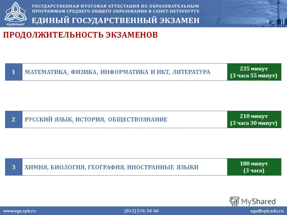 ПРОДОЛЖИТЕЛЬНОСТЬ ЭКЗАМЕНОВ www.ege.spb.ru (812) 576-34-40 ege@spb.edu.ru МАТЕМАТИКА, ФИЗИКА, ИНФОРМАТИКА И ИКТ, ЛИТЕРАТУРА1 235 минут (3 часа 55 минут) ХИМИЯ, БИОЛОГИЯ, ГЕОГРАФИЯ, ИНОСТРАННЫЕ ЯЗЫКИ3 180 минут (3 часа) РУССКИЙ ЯЗЫК, ИСТОРИЯ, ОБЩЕСТВО