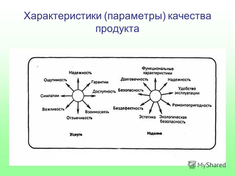 Характеристики (параметры) качества продукта