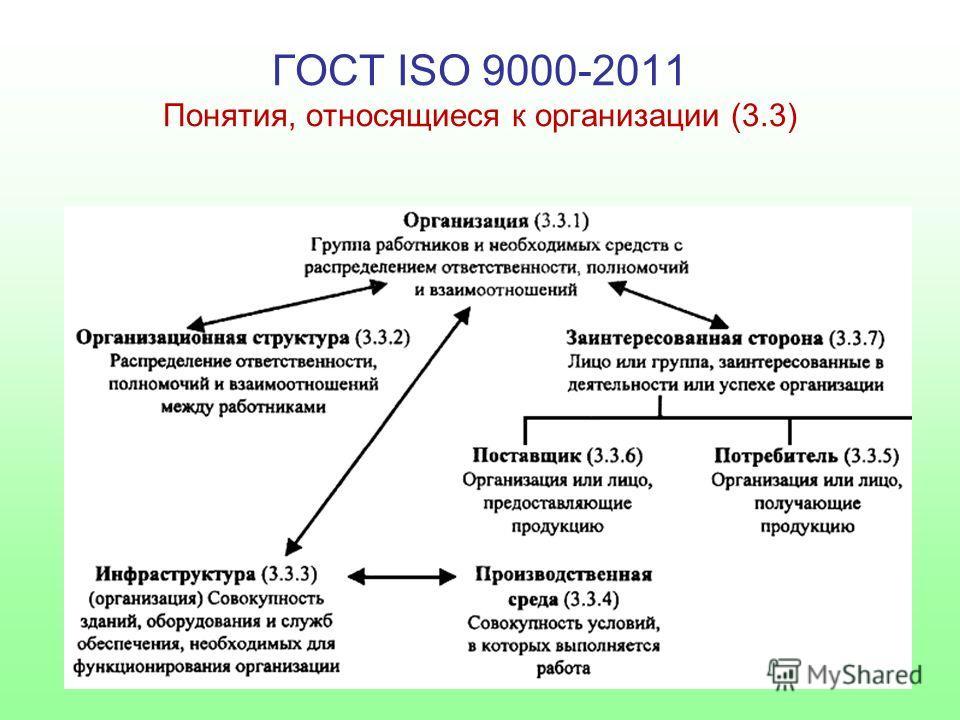 ГОСТ ISO 9000-2011 Понятия, относящиеся к организации (3.3)