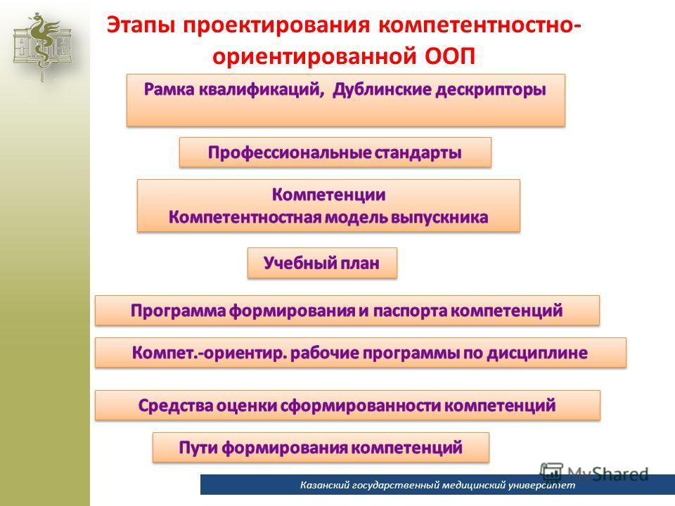 Этапы проектирования компетентностно- ориентированной ООП Казанский государственный медицинский университет