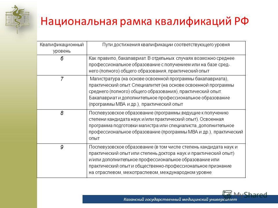 Национальная рамка квалификаций РФ Квалификационный уровень Пути достижения квалификации соответствующего уровня 6 Как правило, бакалавриат. В отдельных случаях возможно среднее профессиональное образование с получением или на базе сред- него (полног