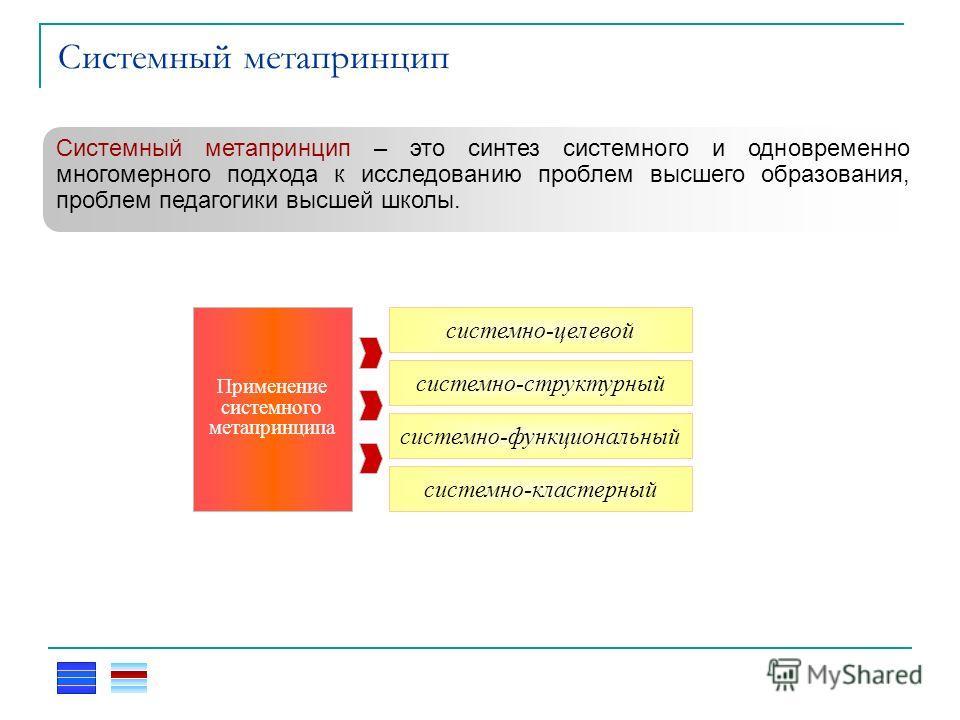Системный метапринцип Системный метапринцип – это синтез системного и одновременно многомерного подхода к исследованию проблем высшего образования, проблем педагогики высшей школы. системно-целевой системно-структурный системно-функциональный системн