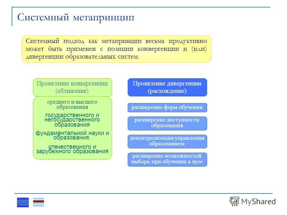Системный метапринцип Системный подход как метапринцип весьма продуктивно может быть применен с позиции конвергенции и (или) дивергенции образовательных систем. Проявление конвергенции (сближение) среднего и высшего образования государственного и нег