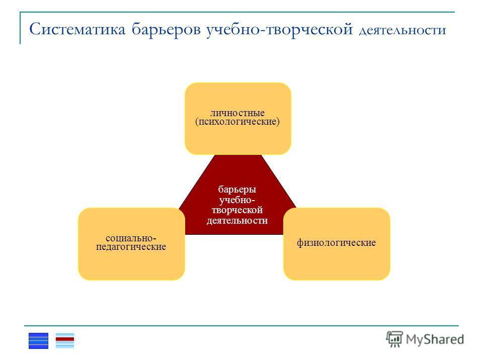 Систематика барьеров учебно-творческой деятельности барьеры учебно- творческой деятельности социально- педагогические личностные (психологические) физиологические
