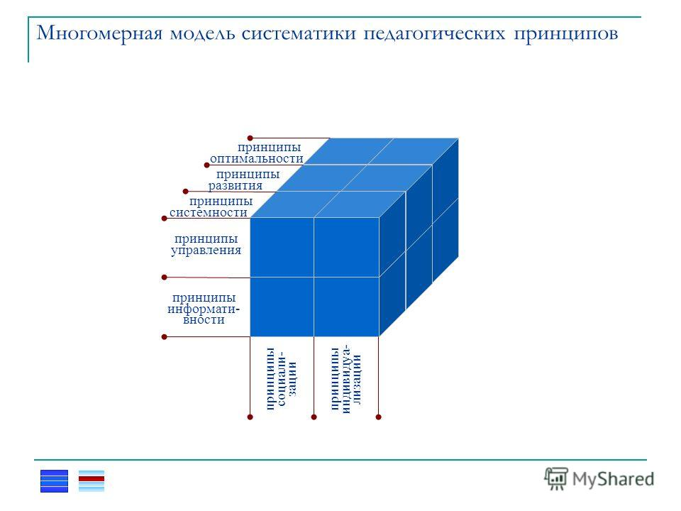 Многомерная модель систематики педагогических принципов принципы системности принципы развития принципы оптимальности принципы управления принципы информати- вности принципы социали- зации принципы индивидуа- лизации