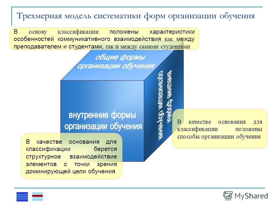 Трехмерная модель систематики форм организации обучения В качестве основания для классификации берется структурное взаимодействие элементов с точки зрения доминирующей цели обучения В качестве основания для классификации положены способы организации