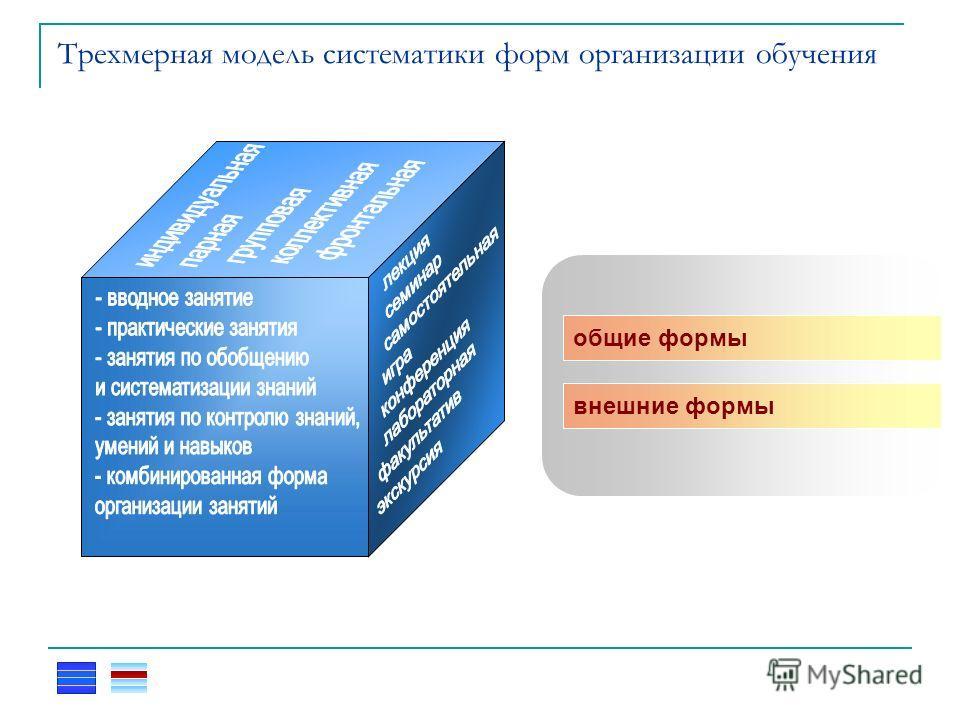 Трехмерная модель систематики форм организации обучения общие формы внешние формы