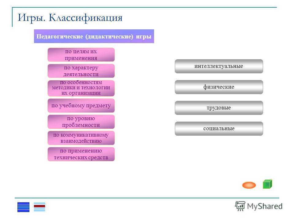Игры. Классификация Педагогические (дидактические) игры по целям их применения по характеру деятельности по особенностям методики и технологии их организации по учебному предмету по уровню проблемности по коммуникативному взаимодействию по применению