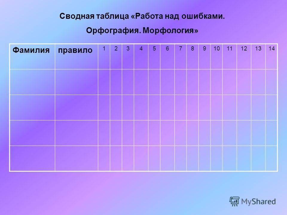 Сводная таблица «Работа над ошибками. Орфография. Морфология» Фамилияправило 1234567891011121314