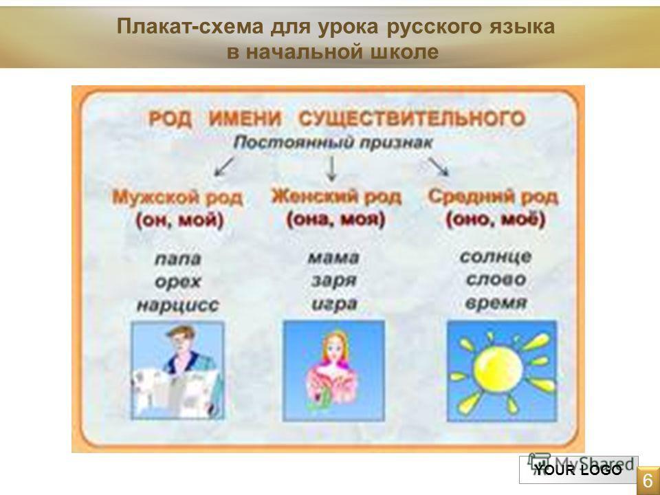 YOUR LOGO Плакат-схема для урока русского языка в начальной школе 6 6