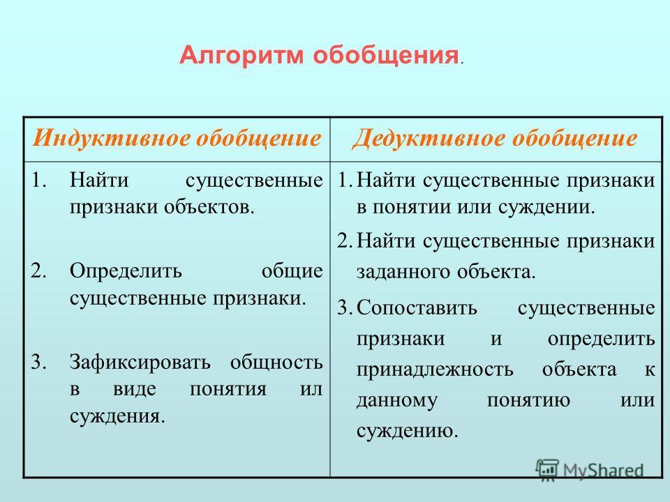 Алгоритм обобщения. Индуктивное обобщение Дедуктивное обобщение 1. Найти существенные признаки объектов. 2. Определить общие существенные признаки. 3. Зафиксировать общность в виде понятия ил суждения. 1. Найти существенные признаки в понятии или суж