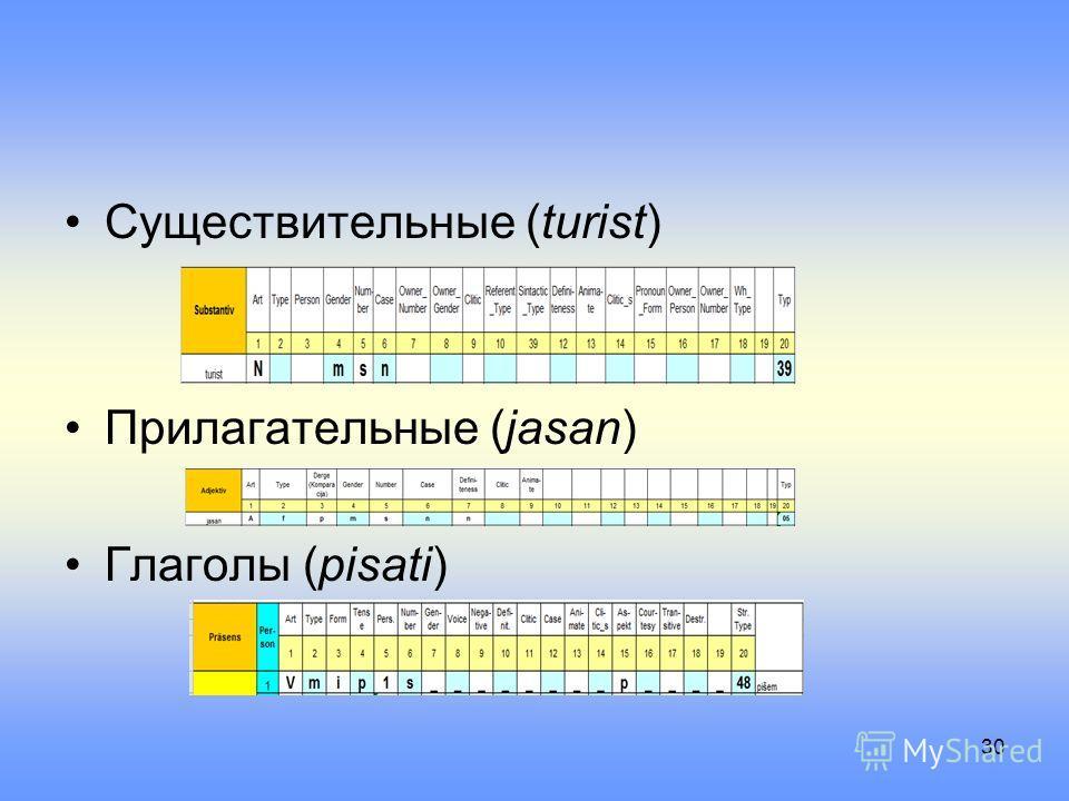 Существительные (turist) Прилагательные (jasan) Глаголы (pisati) 30