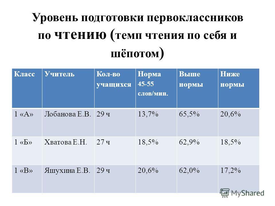 Уровень подготовки первоклассников по чтению ( темп чтения по себя и шёпотом ) Класс Учитель Кол-во учащихся Норма 45-55 слов/мин. Выше нормы Ниже нормы 1 «А»Лобанова Е.В.29 ч 13,7%65,5%20,6% 1 «Б»Хватова Е.Н.27 ч 18,5%62,9%18,5% 1 «В»Яшухина Е.В.29