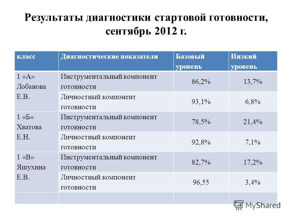 Результаты диагностики стартовой готовности, сентябрь 2012 г. класс Диагностические показатели Базовый уровень Низкий уровень 1 «А» Лобанова Е.В. Инструментальный компонент готовности 86,2%13,7% Личностный компонент готовности 93,1%6,8% 1 «Б» Хватова