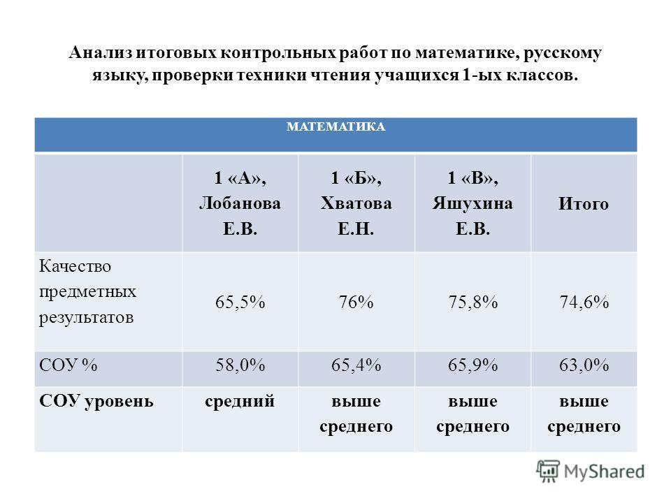 Анализ итоговых контрольных работ по математике, русскому языку, проверки техники чтения учащихся 1-ых классов. МАТЕМАТИКА 1 «А», Лобанова Е.В. 1 «Б», Хватова Е.Н. 1 «В», Яшухина Е.В. Итого Качество предметных результатов 65,5%76%75,8%74,6% СОУ %58,0