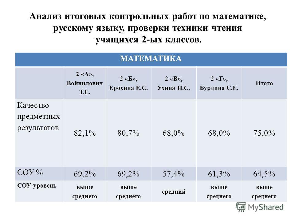 Анализ итоговых контрольных работ по математике, русскому языку, проверки техники чтения учащихся 2-ых классов. МАТЕМАТИКА 2 «А», Войнилович Т.Е. 2 «Б», Ерохина Е.С. 2 «В», Ухина И.С. 2 «Г», Бурдина С.Е. Итого Качество предметных результатов 82,1%80,