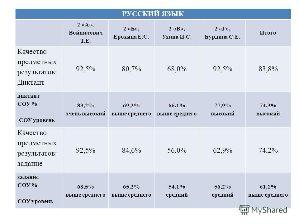РУССКИЙ ЯЗЫК 2 «А», Войнилович Т.Е. 2 «Б», Ерохина Е.С. 2 «В», Ухина И.С. 2 «Г», Бурдина С.Е. Итого Качество предметных результатов: Диктант 92,5%80,7%68,0%92,5%83,8% диктант СОУ % СОУ уровень 83,2% очень высокий 69,2% выше среднего 66,1% выше средне