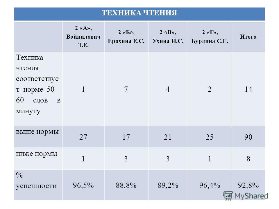 ТЕХНИКА ЧТЕНИЯ 2 «А», Войнилович Т.Е. 2 «Б», Ерохина Е.С. 2 «В», Ухина И.С. 2 «Г», Бурдина С.Е. Итого Техника чтения соответствуе т норме 50 - 60 слов в минуту 174214 выше нормы 2717212590 ниже нормы 13318 % успешности 96,5%88,8%89,2%96,4%92,8%