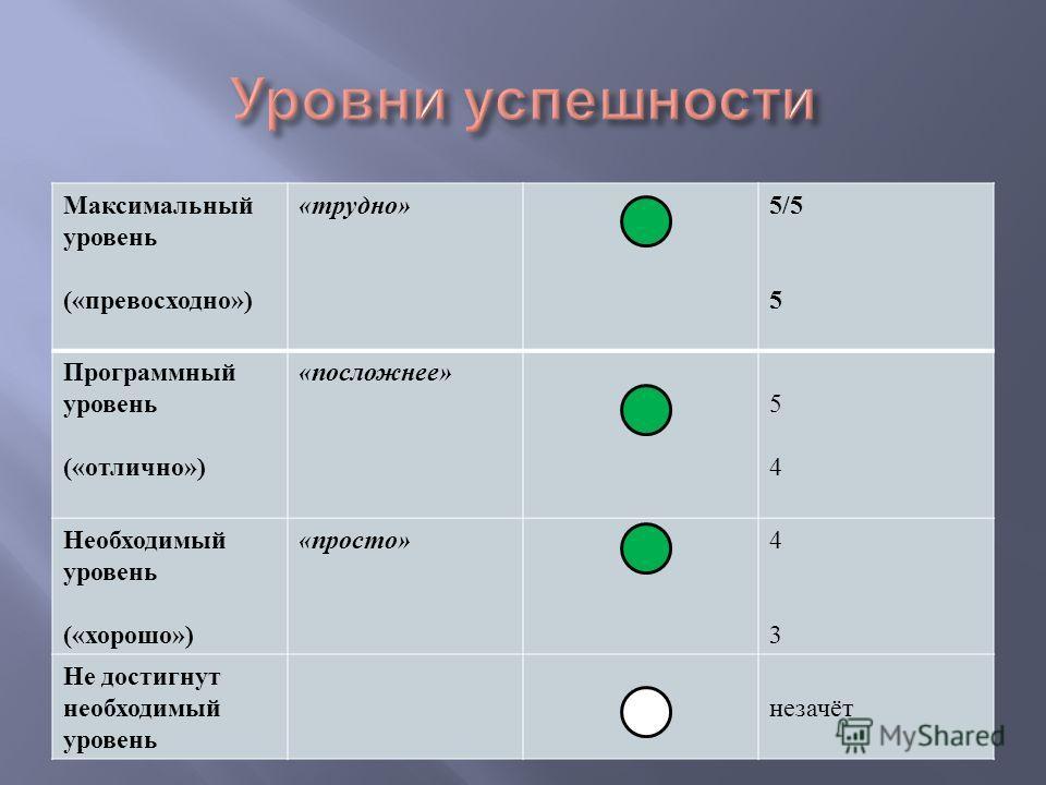 Максимальный уровень (« превосходно ») « трудно » 5/5 5 Программный уровень (« отлично ») « посложнее » 5454 Необходимый уровень (« хорошо ») « просто » 4343 Не достигнут необходимый уровень незачёт
