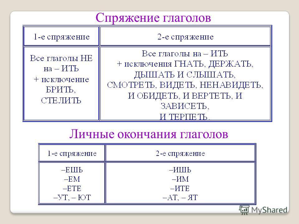 Спряжение глаголов Личные окончания глаголов