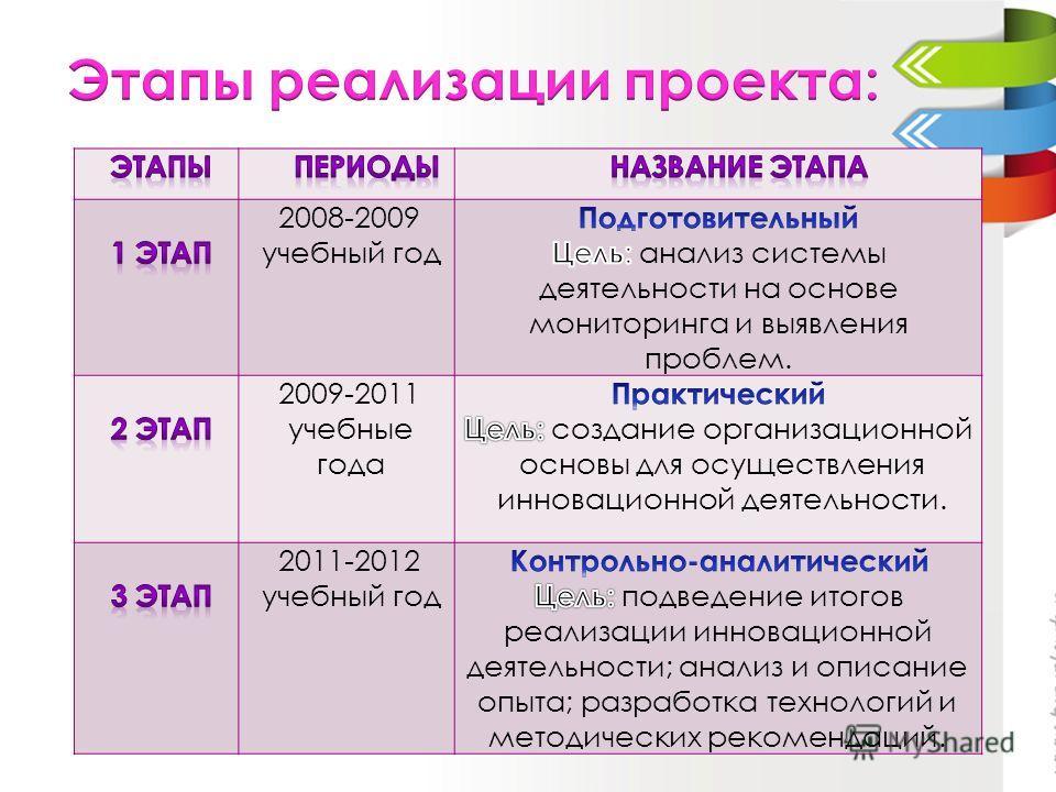 2008-2009 учебный год 2009-2011 учебные года 2011-2012 учебный год