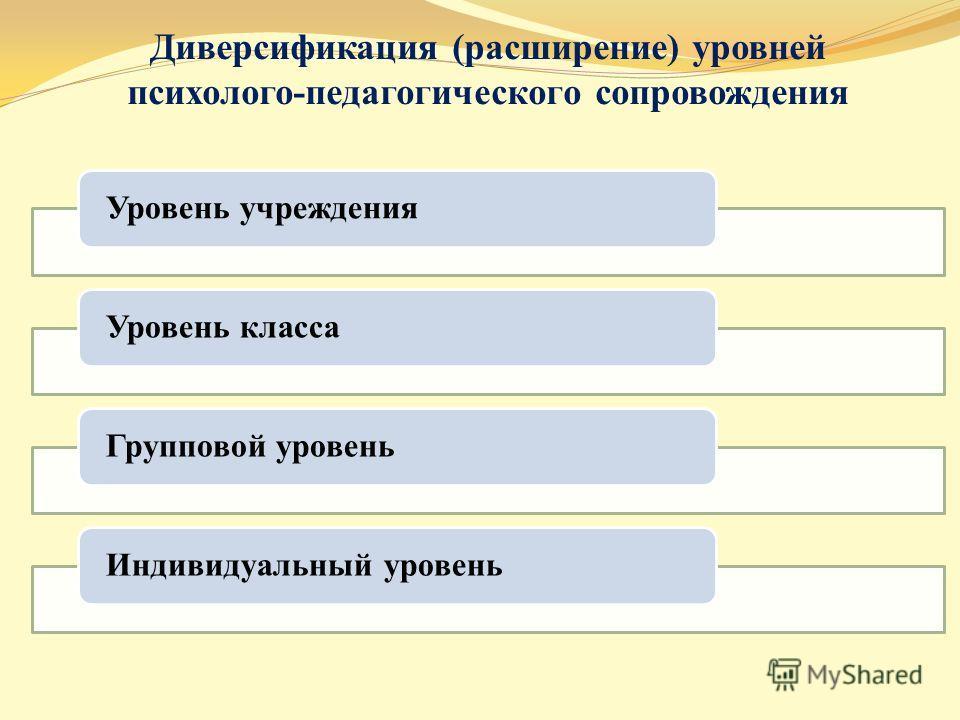 Диверсификация (расширение) уровней психолого-педагогического сопровождения Уровень учреждения Уровень класса Групповой уровень Индивидуальный уровень