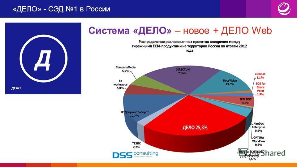 «ДЕЛО» - СЭД 1 в России Система «ДЕЛО» – новое + ДЕЛО Web