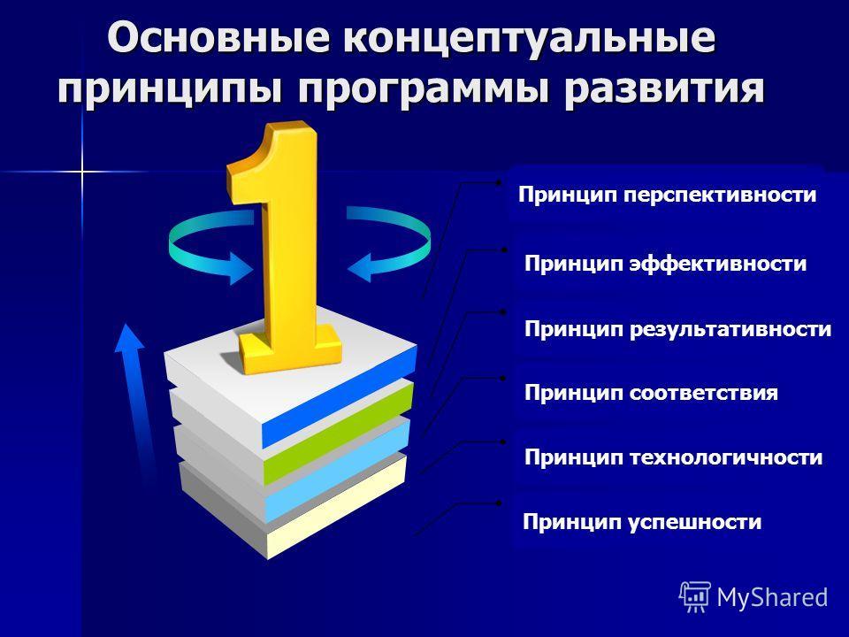Принцип технологичности Принцип соответствия Принцип результативности Принцип эффективности Основные концептуальные принципы программы развития Принцип перспективности Принцип успешности
