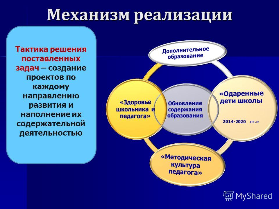 Механизм реализации Тактика решения поставленных задач – создание проектов по каждому направлению развития и наполнение их содержательной деятельностью