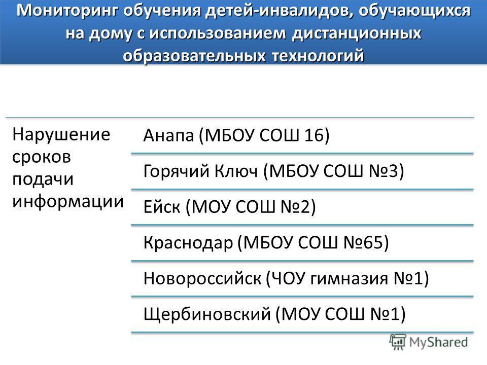 Мониторинг обучения детей-инвалидов, обучающихся на дому с использованием дистанционных образовательных технологий Нарушение сроков подачи информации Анапа (МБОУ СОШ 16) Горячий Ключ (МБОУ СОШ 3) Ейск (МОУ СОШ 2) Краснодар (МБОУ СОШ 65) Новороссийск